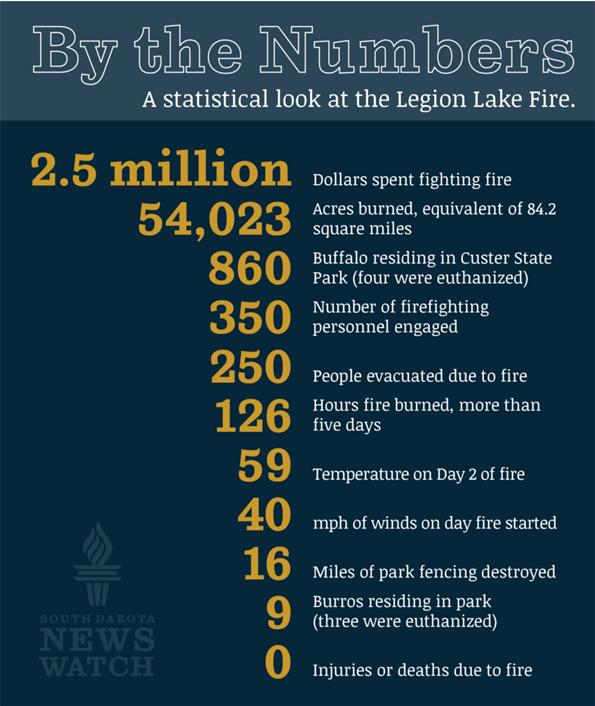 Infographic about Custer Fire Graphic Matt Jensen Marketing