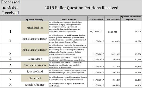 Secretary of State ballot questions