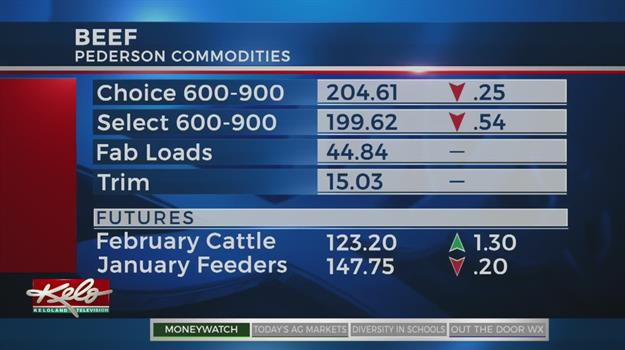 Monday Ag Markets - January 22, 2018