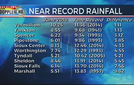 June Rain Totals Across KELOLAND
