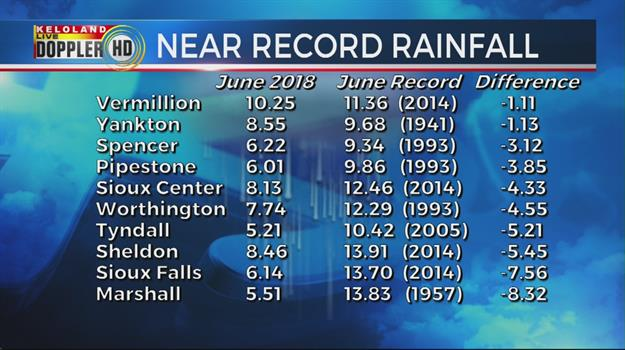 June Rain Totals Across KELOLAND