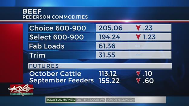 Wednesday Ag Markets, September 19